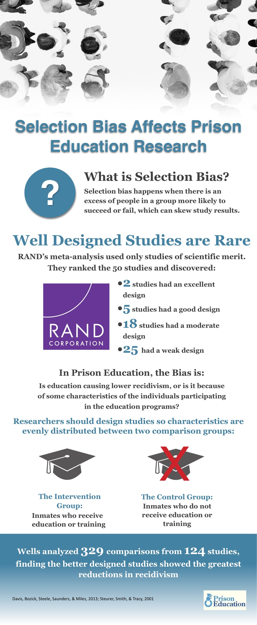 Researchers must understand selection bias when it comes to conducting and designing studies.