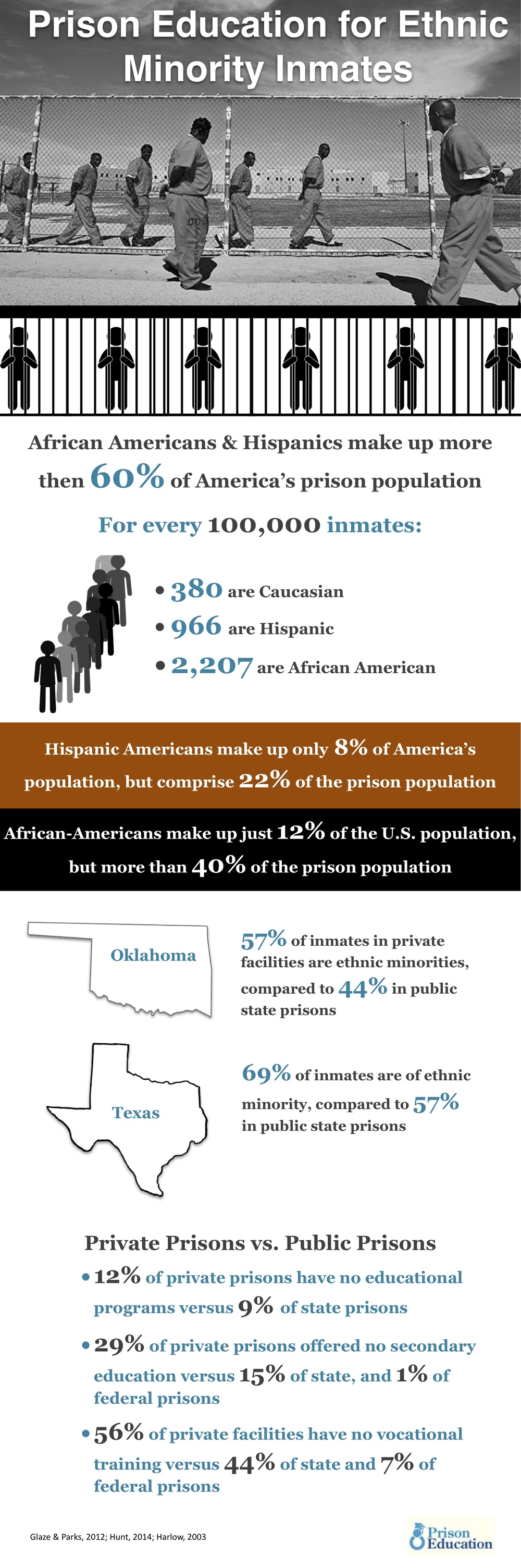 Ethnic minorities are overrepresented in American prison populations, especially African-Americans and Hispanic Americans, who make up more than 60% of the prison population.