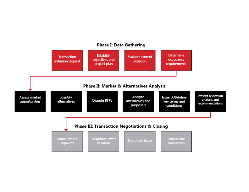 Phases Flow Chart.png