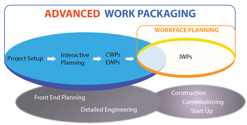 "The AWP ""surfboard"" visual depicts awp & WFP across the project lifecycle, from setup to start-up."