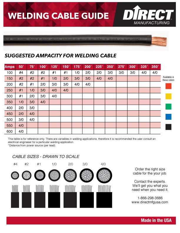 Ampacity calculator direct manufacturing welding cable ampacity chart greentooth Choice Image