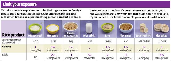 Source:   Consumer Reports Arsenic in Food Limit Exposure November 2012