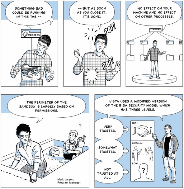 In this sample from Scott McCloud's Google Chrome comic, the visuals serve the narrative of explaining the nature and benefits of sandboxing in Google Chrome.