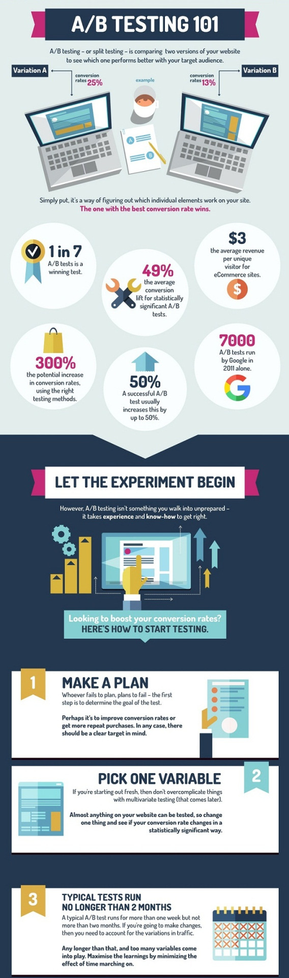 A Newbie's Guide to A/B Testing - infographic    http://www.digitalinformationworld.com/2015/10/infographic-guide-to-ab-testing.html   Knowing what does and doesn't work for your website can be what makes your site a success or a fail so it's essential that you know what effect any changes you make have on your visitors.  The latest infographic from   +  Visual Website Optimizer  , have looked at the method of A/B testing and what any newbies to the testing scene need to know before they conduct their own website tests.  A/B testing is the method of having two versions of your website online at the same time and dividing your live traffic between the two sites. One version of your site will be the normal as-it-is version whilst the second will be the version where your tweaks have been made. By dividing your traffic, you can see how viewers respond to the changes before you put them into place.  By A/B testing your website, you can potentially increase conversion rates by up to 300 percent according to VWO so it seems something that's crucially important in surviving in the cut throat digital world. Take a look at the infographic below and go forth as an A/B testing wizard.   #infographic   #digitalmarketing   #SEO   #CRO     https://plus.google.com/+AlejandroFranceschi/posts/5SwhKpMKEgG