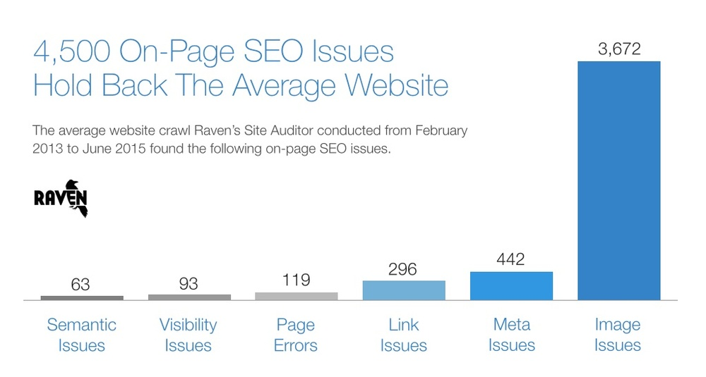 What did we uncover after analyzing over 4 billion on-page SEO issues? Find out in our 2015 On-Page SEO Study!  http://raventools.com/studies/onpageseo/      https://plus.google.com/+AlejandroFranceschi/posts/UZdkLX4rs2k