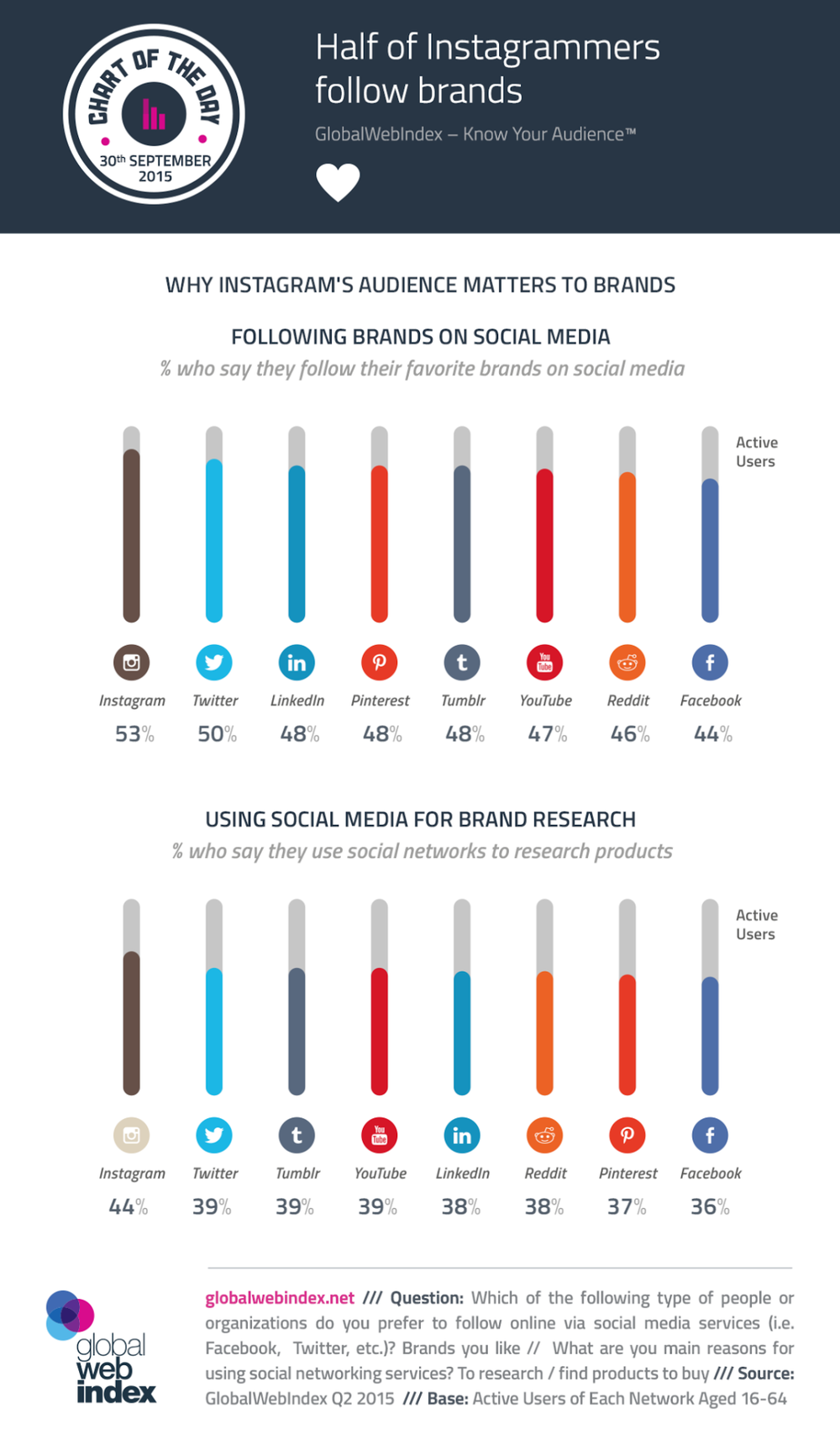 "Social Media Study: Why Instagram's Audience Matters To Brands - infographic http://www.digitalinformationworld.com/2015/10/infographic-half-of-instagrammers-follow-brands.html ""With Instagram claiming to have passed the 400 Million user mark, this Chart of the Day examines why its audience is so attractive to brands. With about 70% of Instagrammers being under 35, the photo-sharing site has a younger audience than any of the other major networks. What's more, over 60% are logging in daily, giving Instagram better engagement figures than any network except for Facebook. But it's not just their age and visit frequency which is important here, it's also their tendency to interact with brands that has catapulted Instagram to the attention of marketers. For a start, just over half of them say they follow their favorite brands via social networks – a figure which is almost 10 points ahead of the equivalent metric among Facebookers."" #socialmedia   #socialmediamarketing   #infographic   #instagram   #facebook   Via +GlobalWebIndex  https://plus.google.com/+AlejandroFranceschi/posts/9b6H5qGuQzU"