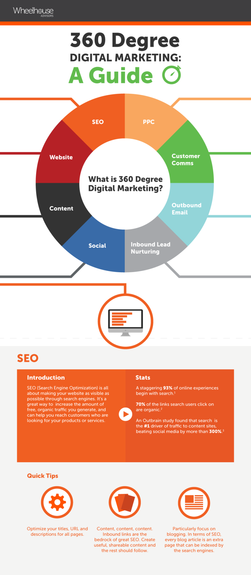 "Developing A 360-Degree Digital Marketing Strategy - infographic    http://www.digitalinformationworld.com/2015/09/infographic-360-degree-digital-marketing-a-guide.html   ""360 degree digital marketing is one of the most popular marketing philosophies around right now – but what does it really mean, and how can you do it?  Well, in short, a 360 degree approach is all about taking a broad and all-encompassing view of your entire customer journey, from discovery to purchase, across multiple devices and touch points.""  Learn more 360° digital marketing strategy in below infographic, which comes courtesy of wheelhouseadvisors.   #digitalmarketing   #SEO   #socialmedia   #infographic   #marketing     https://plus.google.com/+AlejandroFranceschi/posts/f6NWwFpCLB2"