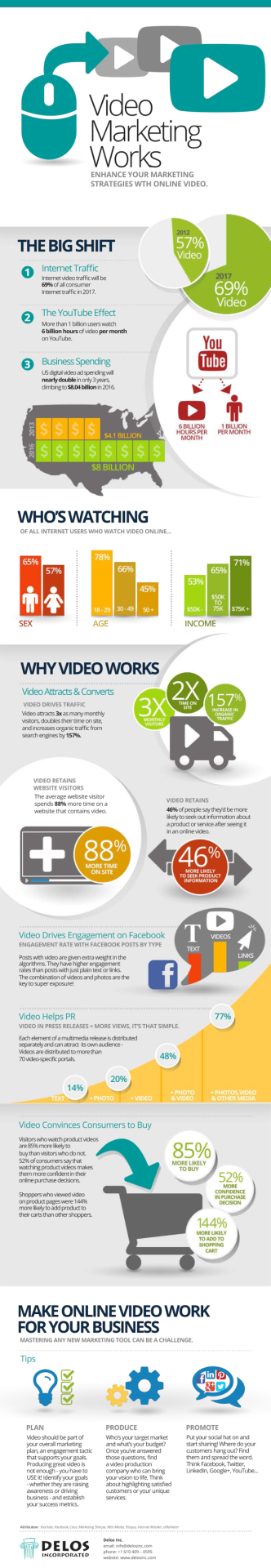 #Video #Marketing & How it Improves Sales & #SEO for #SMM | http://www.pinterest.com/pin/160159330474050322 | #Infographic #PR #Facebook #Twitter #GooglePlus @AJLFX | Video-Marketing-SEO-Infographic-Alejandro-Franceschi