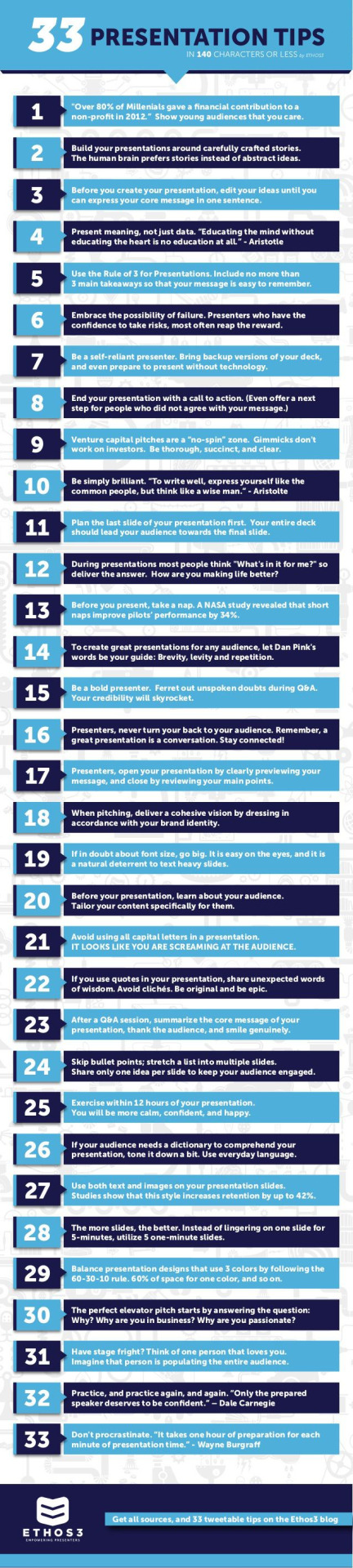 33 #Presentation Tips in 140 Characters or Less | http://www.pinterest.com/pin/160159330473264080 | #Infographic #Infografia #Education #Educación http://click-to-read-mo.re/p/84D6/53413f12