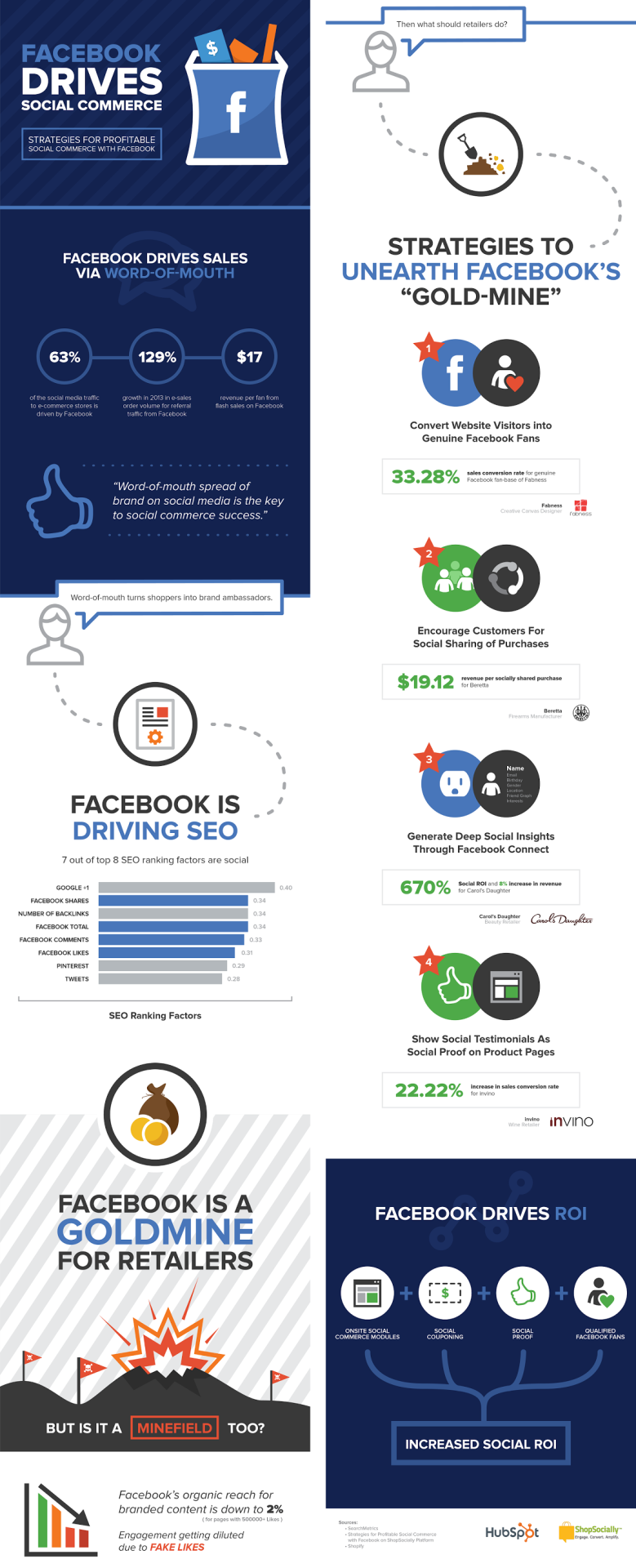 Strategies for Profitable #Social #Commerce with #Facebook | http://www.pinterest.com/pin/160159330473096961/ | #Tech #SMM #Infographic ▼ Reshared Post From Irfan Ahmad ▼ How to Turn Customers Into Brand Promoters on Facebook To enlarge image: i.imgur.com/c7HR9NC.png Facebook has been a goldmine for marketers and businesses, however, in past few months, Facebook's organic reach for branded content is down to 2 percent which made it quite difficult for brands to reap the same marketing benefits. So what should retailers do? Here's an infographic from +HubSpot  and +ShopSocially offering some tips and solution for generating positive return-on-investment from Facebook. Pin it: http://www.pinterest.com/pin/381539399654517973/ Source: http://blog.hubspot.com/marketing/turn-customers-into-promoters-facebook-infographic http://click-to-read-mo.re/p/7sUk/53413f12