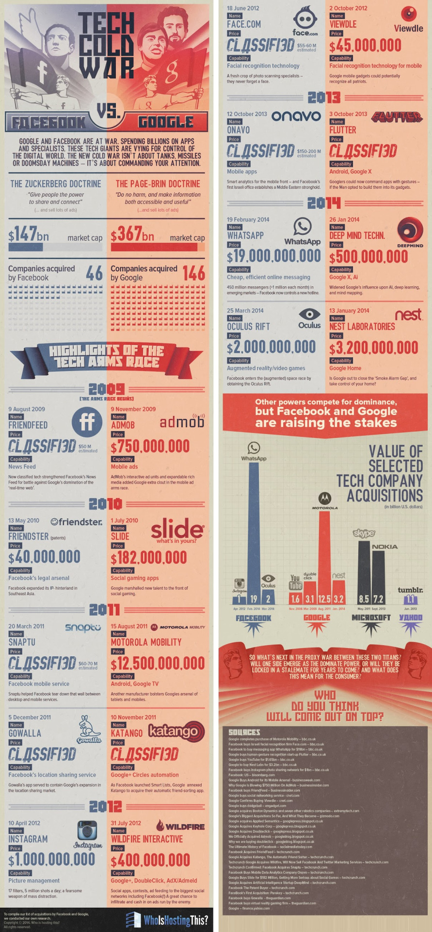 """Tech Cold War: Facebook vs. Google - infographic To enlarge image: i.imgur.com/3o3eZsk.jpg """"Who is winning the tech cold war? Spending billions on apps and specialists, these tech giants are vying for control of the digital world. The new cold war isn't about tanks, missiles or doomsday machines — it's about commanding your attention (and maybe the stratosphere). There is always speculation and rumors of upcoming acquisitions for these two companies, but both have their own strategies for growth. Google is focusing on foreign investments, while Facebook path seems pointed towards becoming a media platform."""" Take a look at this infographic from whoishostingthis team that presents the timeline comparison between Google and Facebook acquisitions. Pin it: http://www.pinterest.com/pin/381539399654501455/ Source:http://www.whoishostingthis.com/blog/2014/05/27/tech-cold-war-facebook-vs-google/ #Google  #technology  #facebook http://click-to-read-mo.re/p/7qzc/53413f12"""
