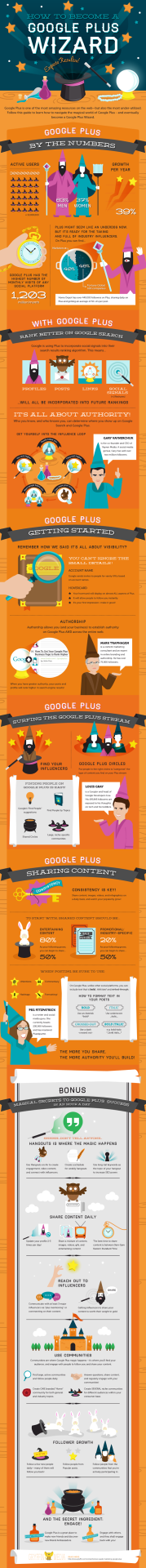 #googleplus  wizard  pin it:  http://www.pinterest.com/pin/328481366543998179/    ——-   http://weproms.com/services/social-media-marketing.html    http://click-to-read-mo.re/p/6zvQ