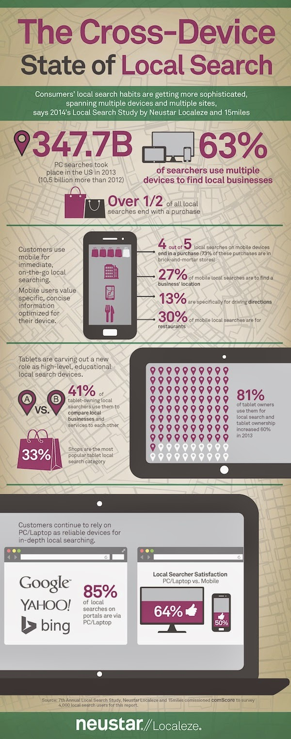 80% of Local Searches on Mobile Phones Convert [Study]   via   +  Search Engine Watch     http://searchenginewatch.com/article/2339085/80-of-Local-Searches-on-Mobile-Phones-Convert-Study    The Cross-Device State of Local Search [INFOGRAPHIC]    http://click-to-read-mo.re/p/6ynV