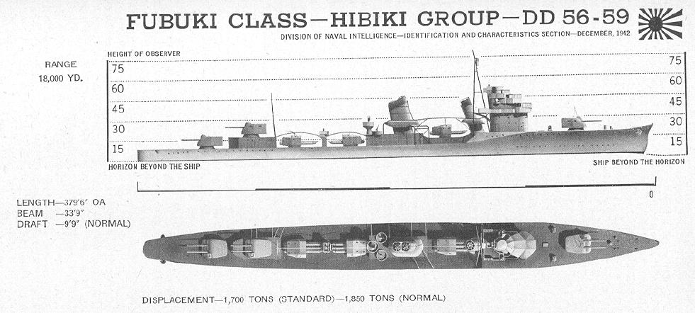 A US Navy Office of Naval Intelligence profile of the Fubuki-class.