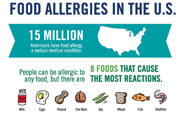 FARE resources - download full infographic PDF here:http://www.foodallergy.org/document.doc?id=295