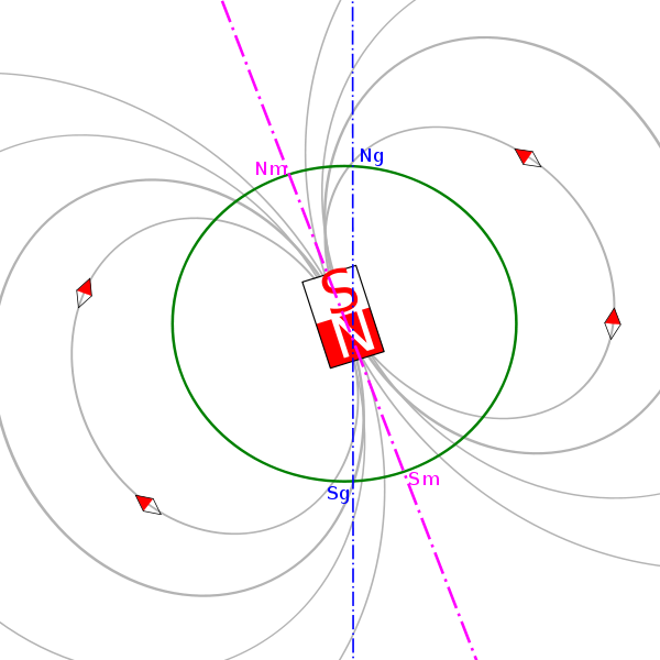 Graphic by JrPol  Ng and Sg are the geographic north and south poles. Nm and Sm are the magnetic north and south poles.As you can see, the rotational axis (blue line) of the Earth doesn't match the magnetic field exactly.