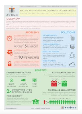 Analytics Case Study: Improve sales using Tableau