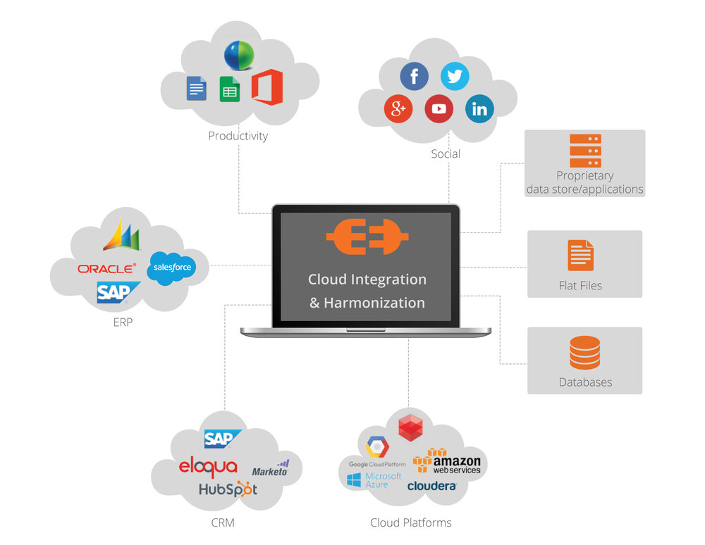 Cloud-Data-Integration