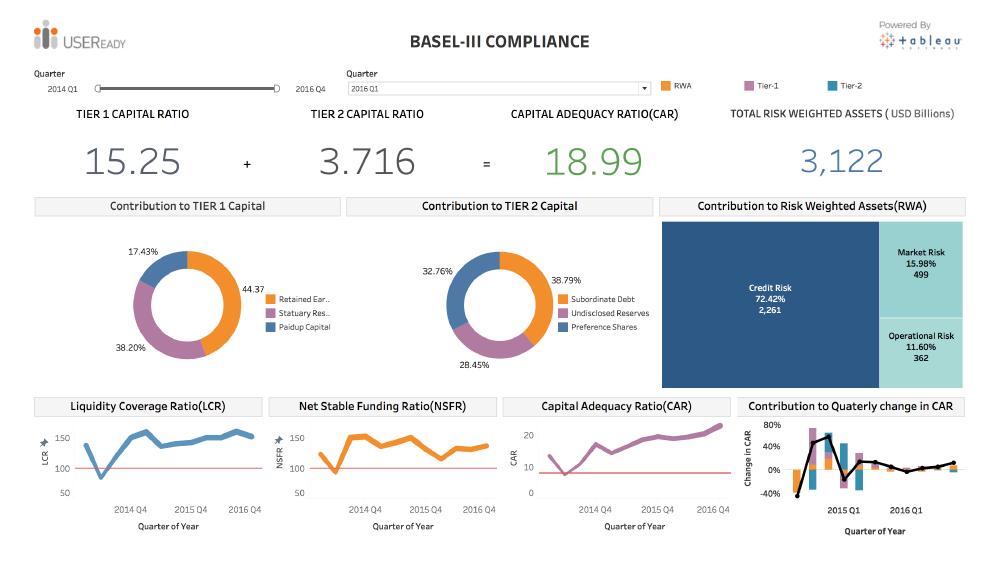 Basel Compliance -