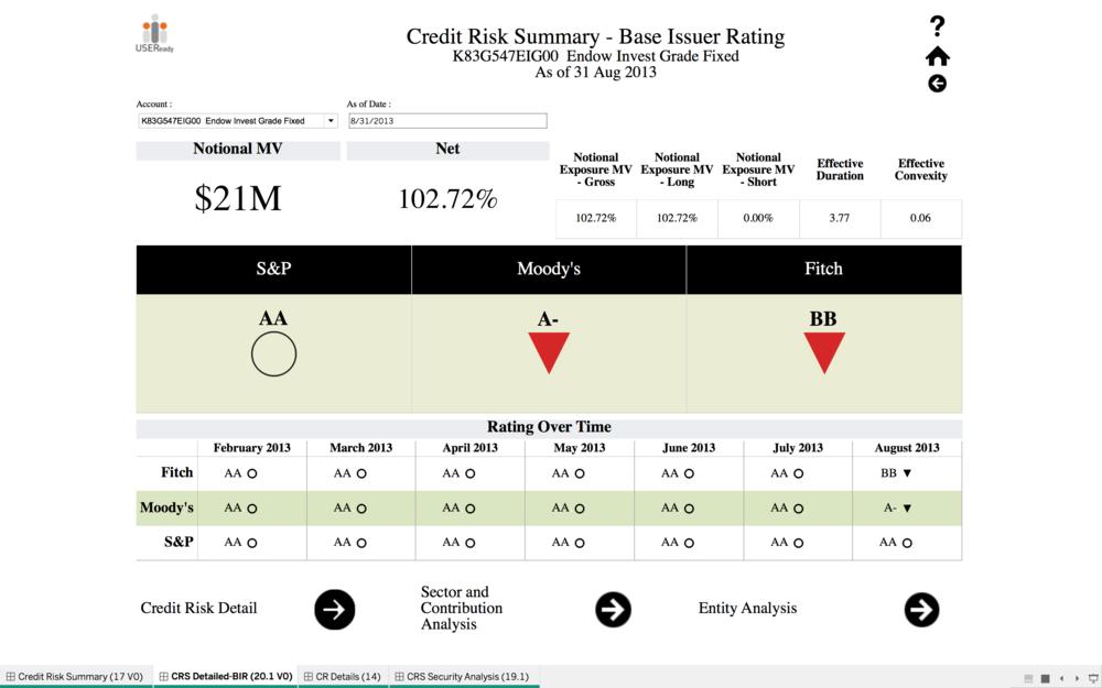 Credit Risk -