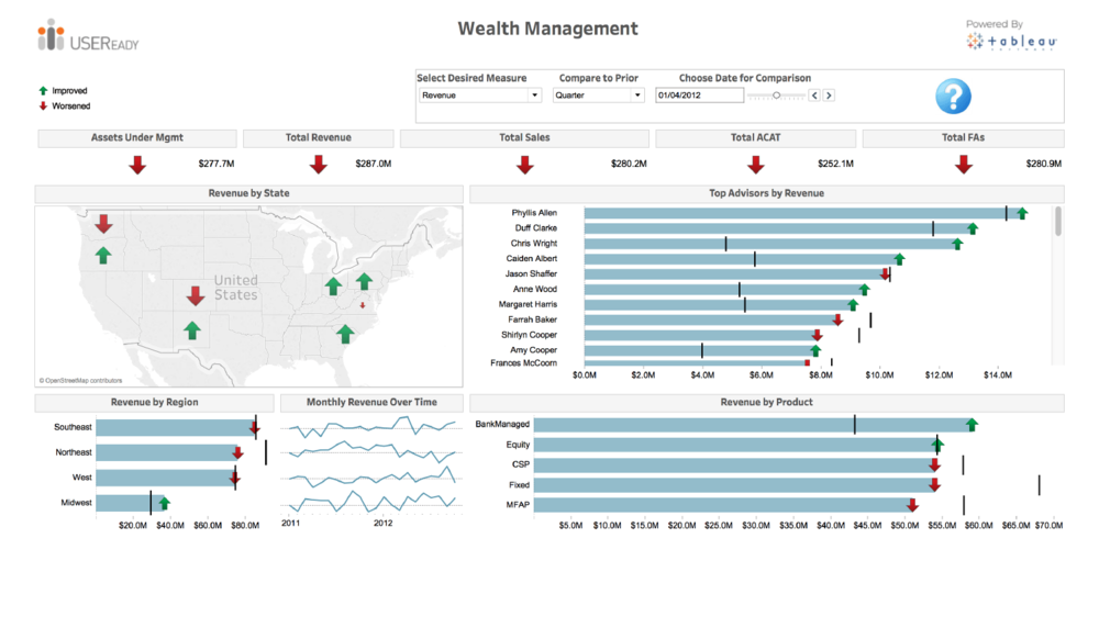 Wealth Management -