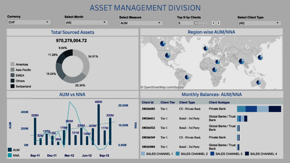 Asset Management -