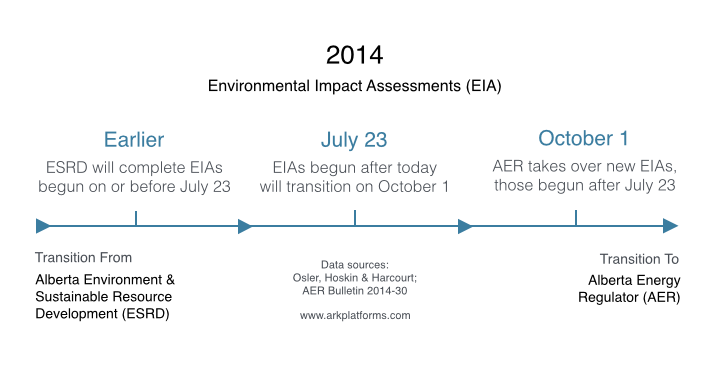 environmental impact assessment format A public document issued by a federal agency briefly presenting the reasons why an action for which the agency has prepared an environmental assessment will not have a significant effect on the human environment and, therefore, will not require preparation of an environmental impact statement.