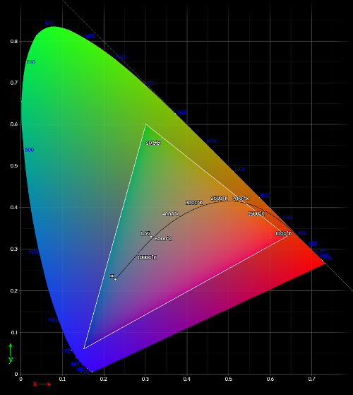 The sRGB color space. Source: Wikipedia.