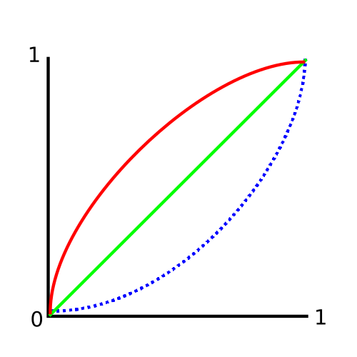 This diagram may look familiar to many CG artists. It actually shows a display gamma curve (red), linear (green), and the inverse curve needed to convert display gamma to linear (blue). The blue formula sometimes happens under the hood to align all your inputs to a linear workflow when bringing in a Display Referred image textures such as PNGs into CG. Though some 3D applications still require you to add this node to move textures into a linear workflow.