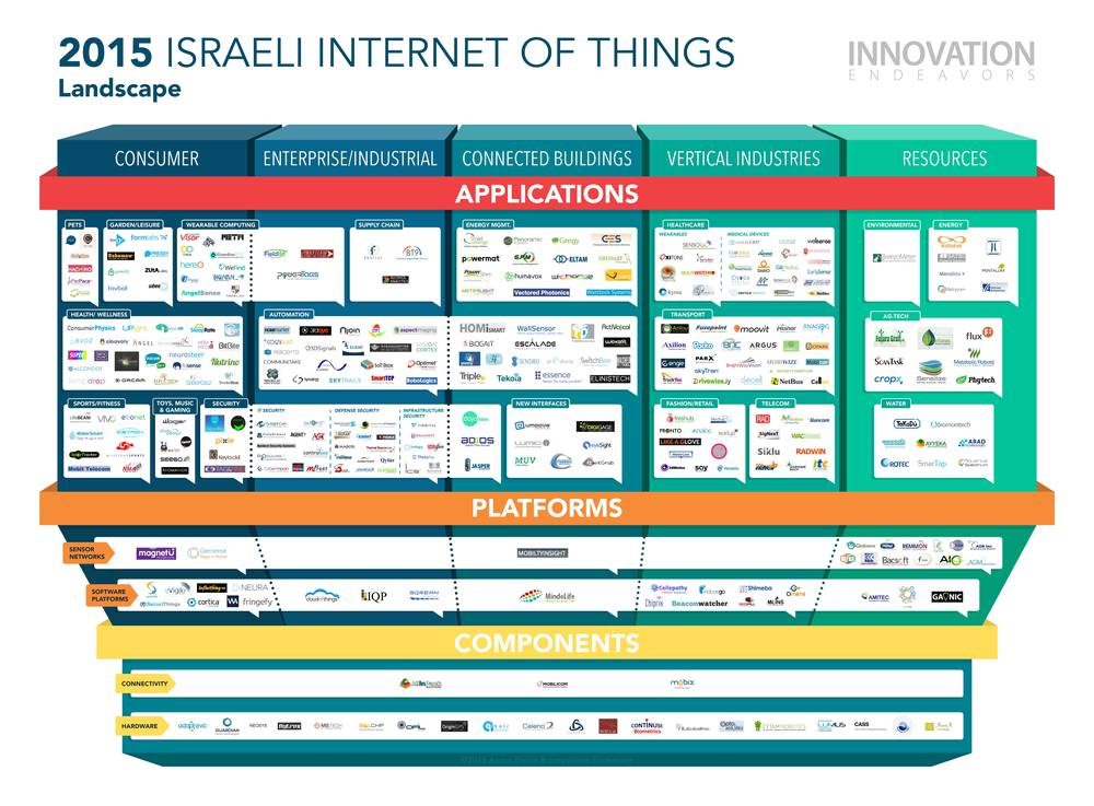 Download the 2015 Israeli IoT Landscape Here