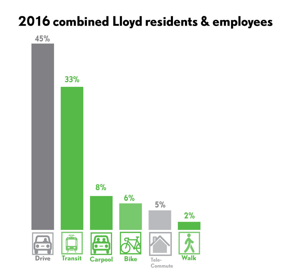 Combined 2016 Lloyd Resident and Employee Mode Splits