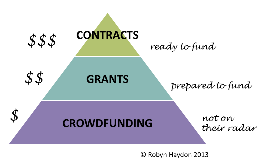 Crowdfunding model