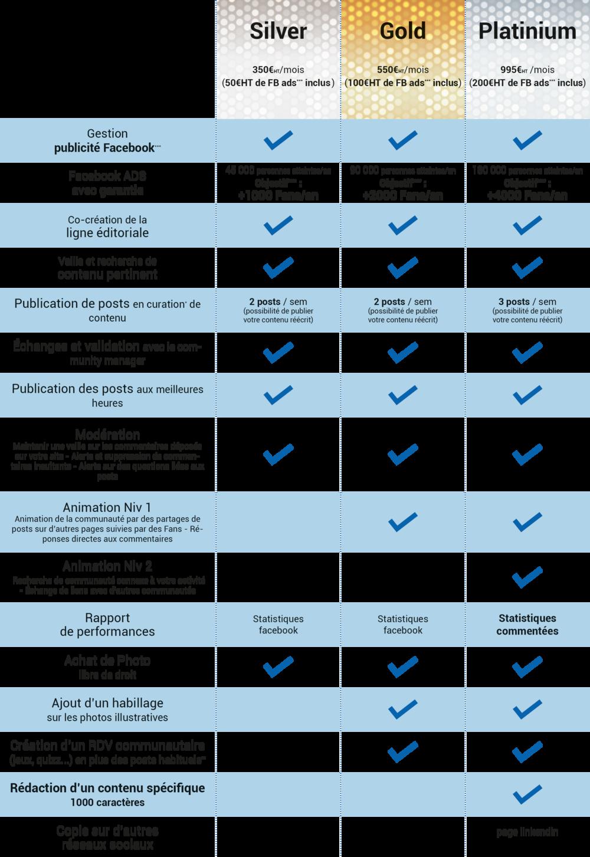 *La curation est une pratique qui consiste à sélectionner, éditer et partager les contenus les plus pertinents du Web. **tarif hors création et dépôt d'un jeux concours auprès d'un huissier - hors développement spécifique d'une application de jeux ***Achat auprès de Facebook de publicités pour la promotion de la page et des posts ****Les objectifs sont définis à titre d'estimation en fonction du taux de transformation des personnes atteintes garanties.