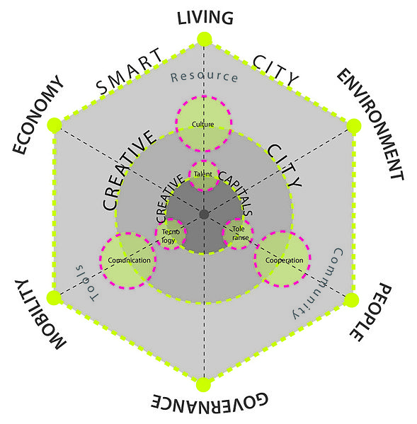 Creative and Smart City by Maurizio Carta