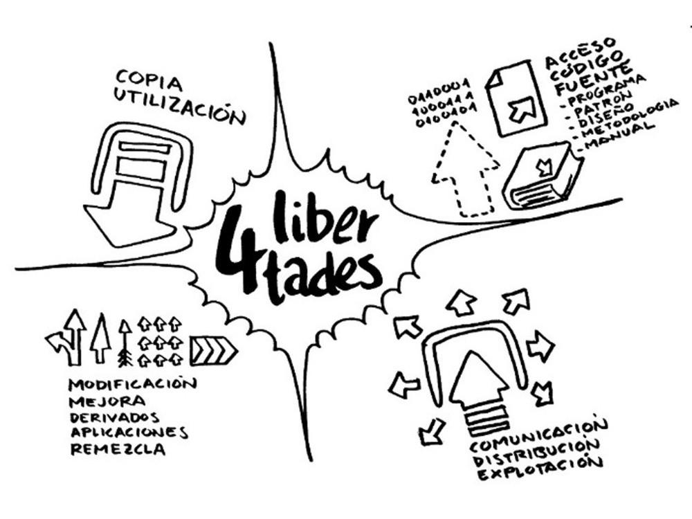 """Sobre el procomún"""" de COLABORABORA bajo licencia CC BY SA 3.0"""
