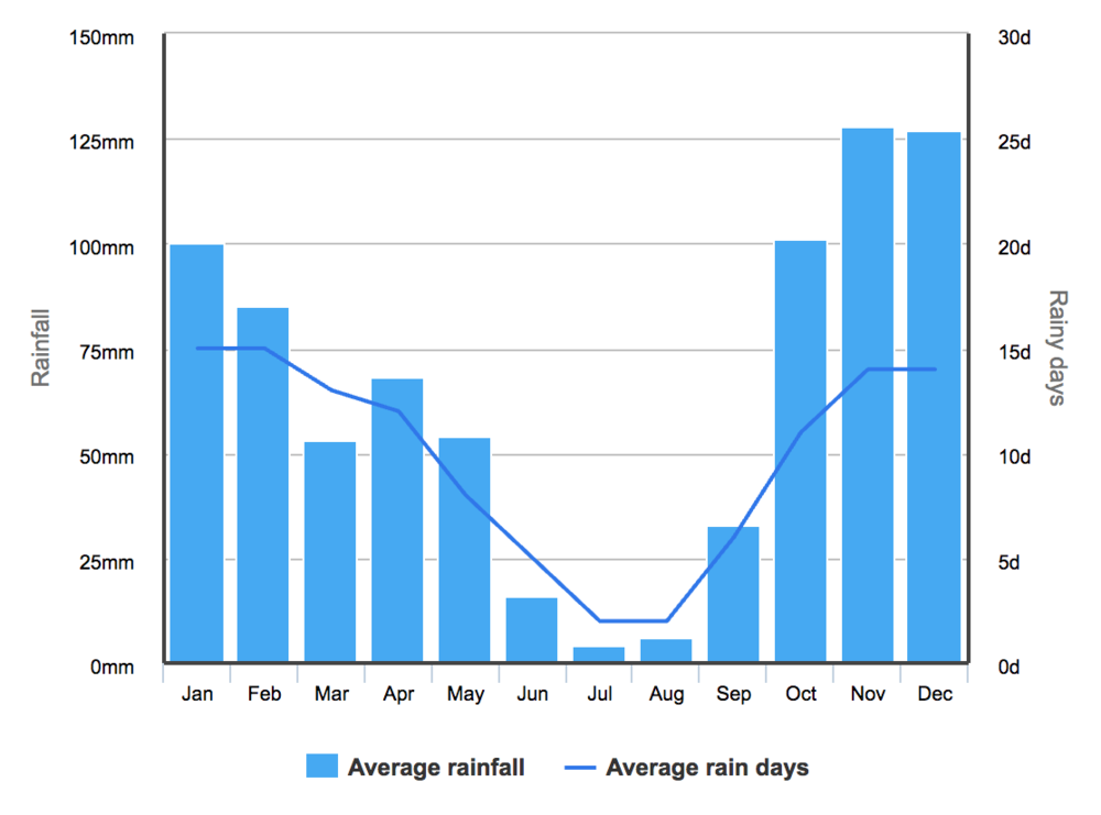 Rainfall Average in Lisbon during the year