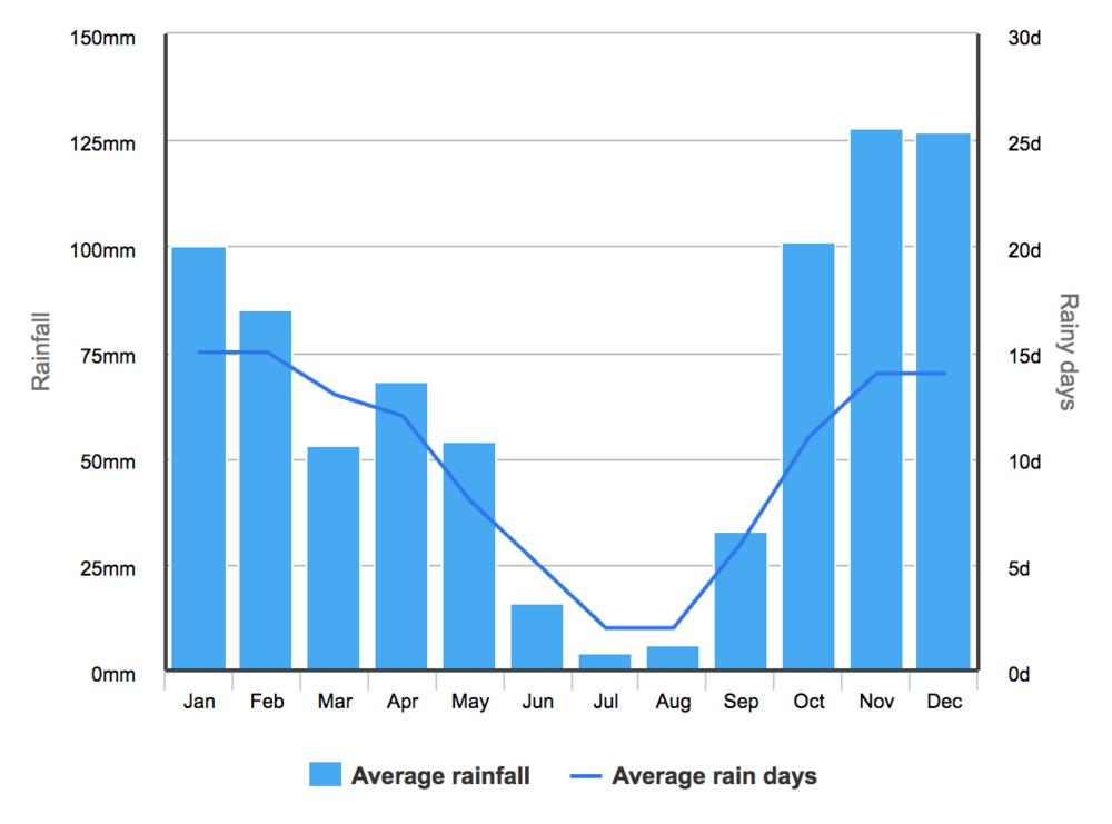 نسبة هطول الأمطار في لشبونة طوال السنة