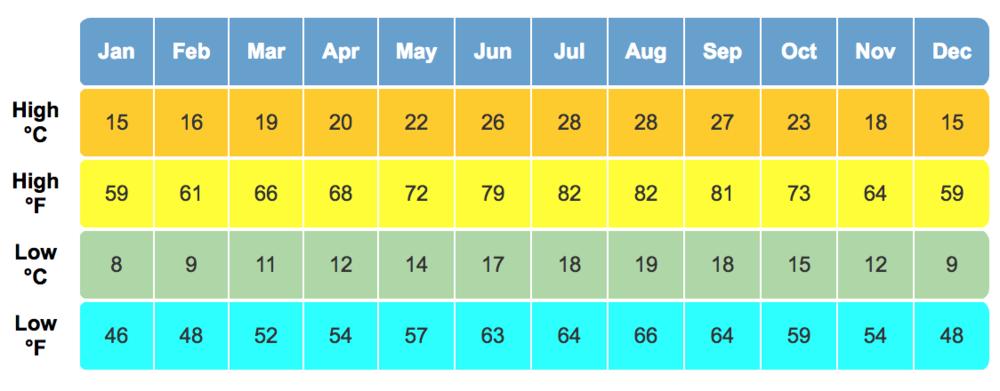 الحرارة في لشبونة طوال السنة