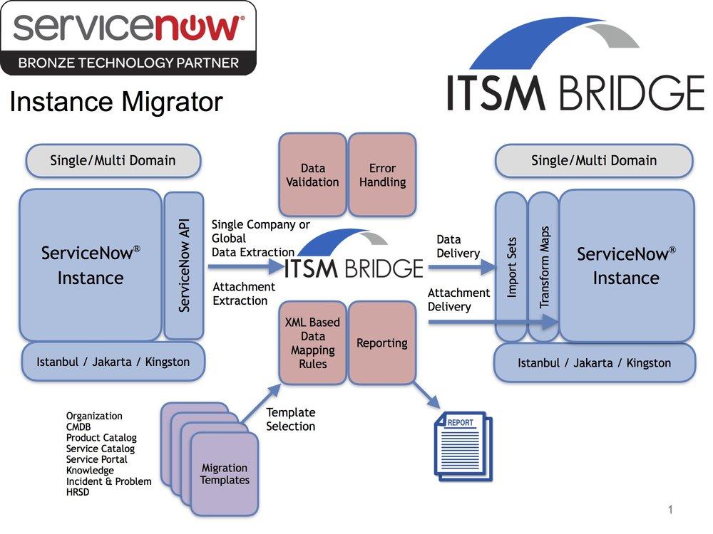 Instance Migrator Graphic.jpg