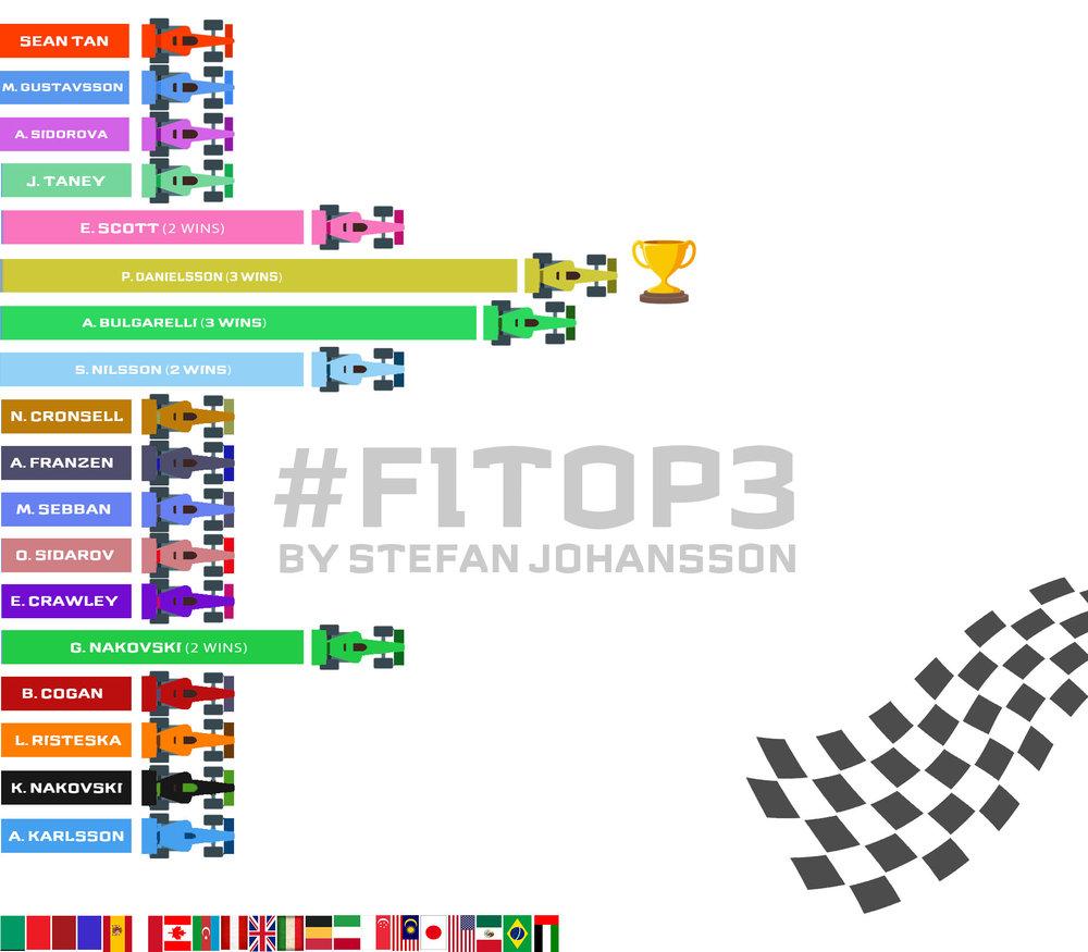 #F1TOP3-2017-FINALStandings (FINAL 2017) .jpg