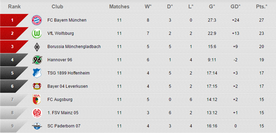 The Bundesliga table after 11 rounds of matches have been played.