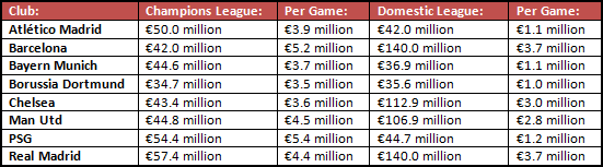 The Champions League and Domestic League television revenues for the eight quarter-finalists of Europe's elite competition last season.