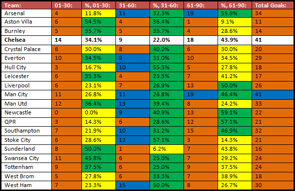 The number of goals Premier League sides have scored between various minutes of matches, and the percentage that makes up of their overall tally. Orange represents tallies lower than Chelsea's, Blue represents tallies equal to / higher than Chelsea's, Yellow represents percentages lower than Chelsea's, and Green represents percentages higher than Chelsea's.