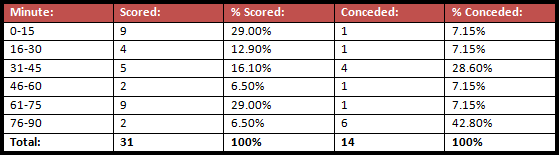 The amount of goals which Valencia have scored and conceded at various points of games during their 17 La Liga games so far.