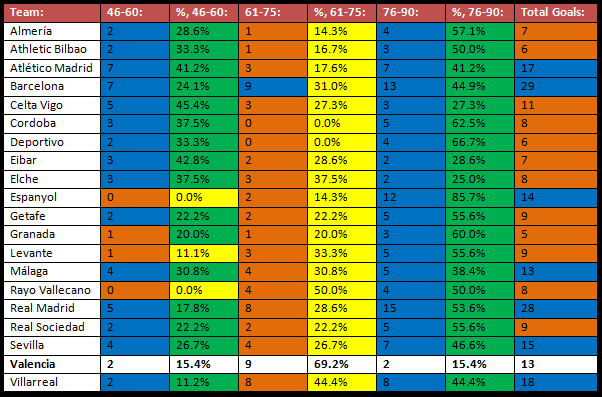 The number of goals La Liga sides have scored between various minutes of matches, and the percentage that makes up of their overall tally in the second half of games. Orange represents tallies lower than Valencia's, Blue represents tallies equal to / higher than Valencia's, Yellow represents percentages lower than Valencia's, and Green represents percentages higher than Valencia's.