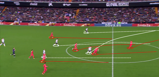 After gaining possession deep in their own half, Valencia get the ball forward quickly to try and exploit the massive amount of space there is in front of them – getting Barcelona to drop back and thus relieving pressure on their defence.