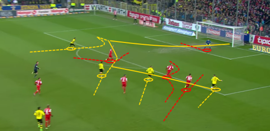 Dortmund demonstrate their ability to counter-attack against Freiburg, winning the ball high up the pitch and pushing men forward quickly to create a 4 vs. 3 situation in their favour.
