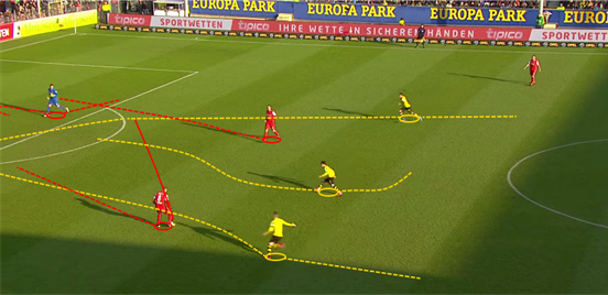 Being able to press effectively is an enormous part of Dortmund's game, and it pays off here against Freiburg; Reus pressuring the defender leads to him playing a misplaced pass right into Aubameyang's path, who rounds the goalkeeper and assists Reus for a goal.