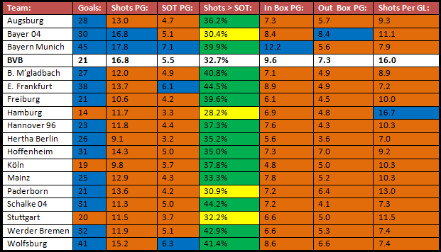 The goals and shooting statistics for Bundesliga sides in the 2014/15 season so far. Orange represents tallies lower than BVB's, Blue represents tallies equal to / higher than BVB's, Yellow represents percentages lower than BVB's, and Green represents percentages higher than BVB's.