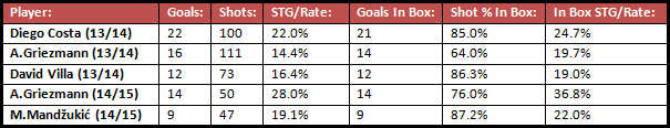 A comparison of the shooting statistics in La Liga of Costa, Villa and Griezmann (at Real Sociedad) in 2013/14, and Griezmann and Mandžukić so far this season (as of 27/02/15). Goals and attempts from penalties have been completely removed from the data, due to the likelihood of scoring from penalties being massively enhanced in comparison to 'ordinary' shots.